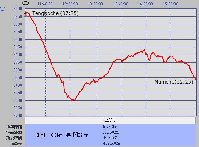 1102テンボチェーナムチェグラフ