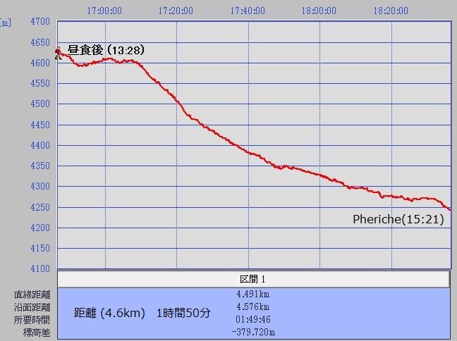 1031ゴラクシェプ.ーペルシェ2後半グラフ