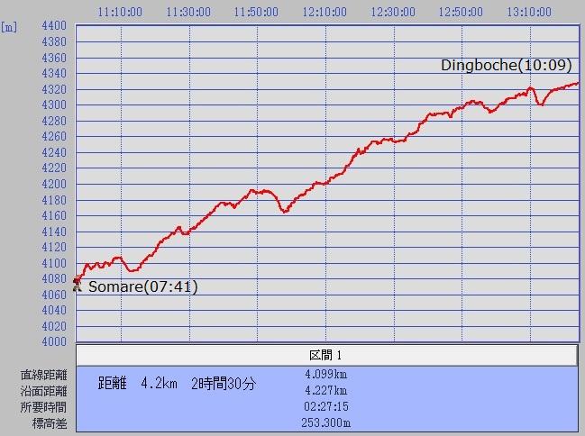1027ソマレーディンボチェグラフ